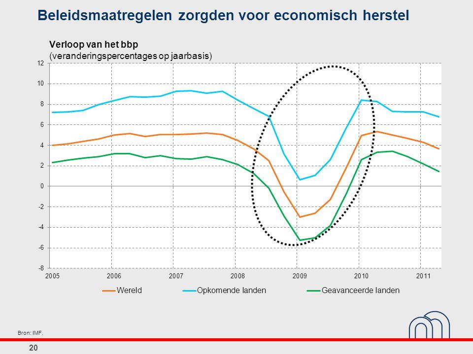 Beleidsmaatregelen zorgden voor economisch herstel
