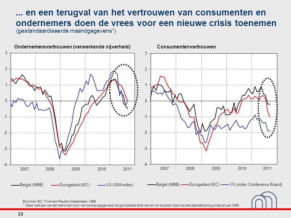 ... en een terugval van het vertrouwen van consumenten en ondernemers doen de vrees voor een nieuwe crisis toenemen