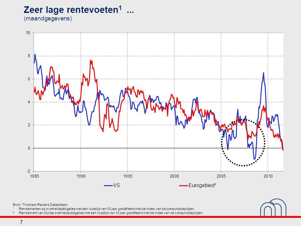 Zeer lage rentevoeten1 ... (maandgegevens)