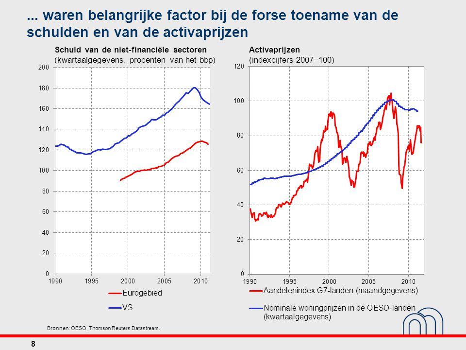 ... waren belangrijke factor bij de forse toename van de schulden en van de activaprijzen