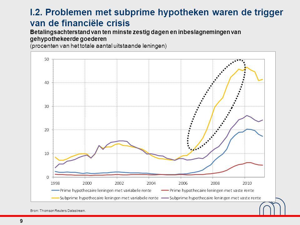 I.2. Problemen met subprime hypotheken waren de trigger van de financiële crisis Betalingsachterstand van ten minste zestig dagen en inbeslagnemingen van gehypothekeerde goederen (procenten van het totale aantal uitstaande leningen)