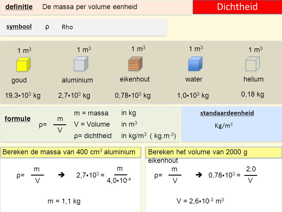 Dichtheid definitie De massa per volume eenheid symbool ρ Rho 1 m3
