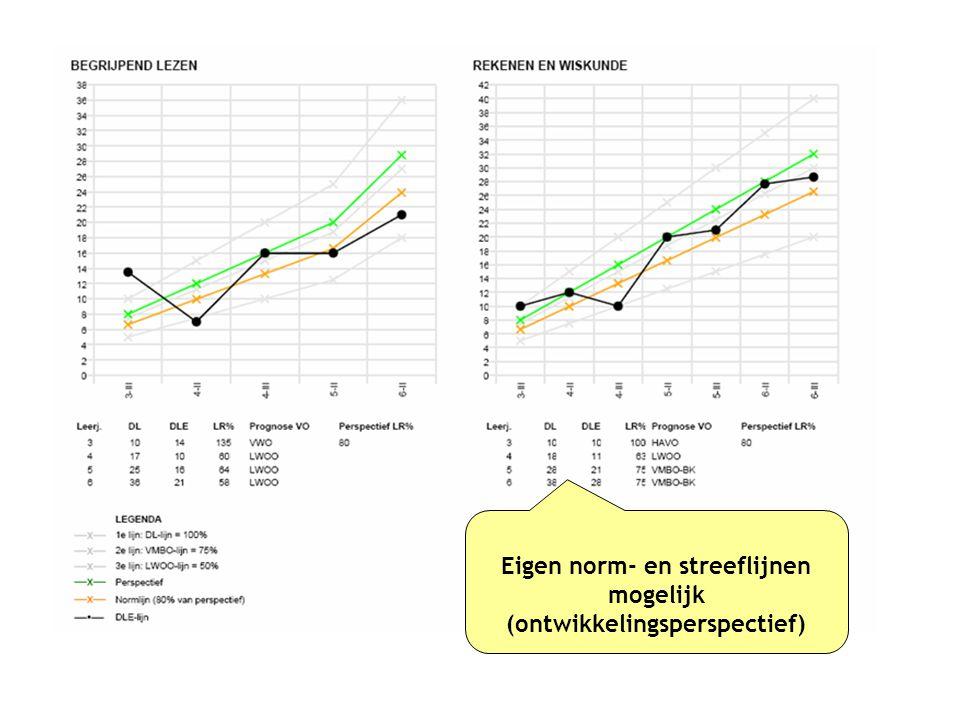 Eigen norm- en streeflijnen mogelijk (ontwikkelingsperspectief)