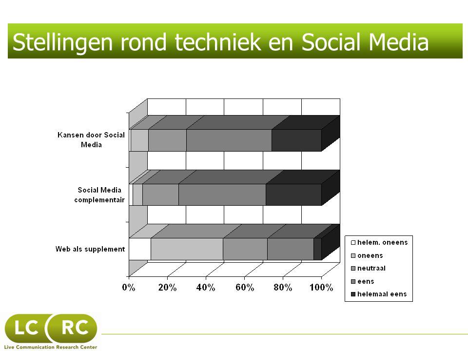 Stellingen rond techniek en Social Media