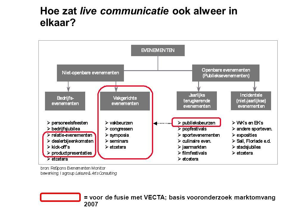 Hoe zat live communicatie ook alweer in elkaar