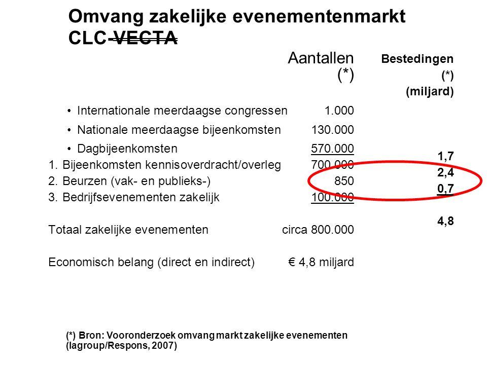 Bestedingen (*) (miljard)