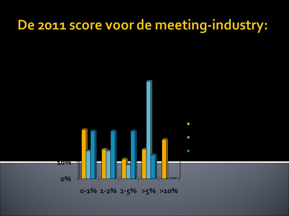 De 2011 score voor de meeting-industry: