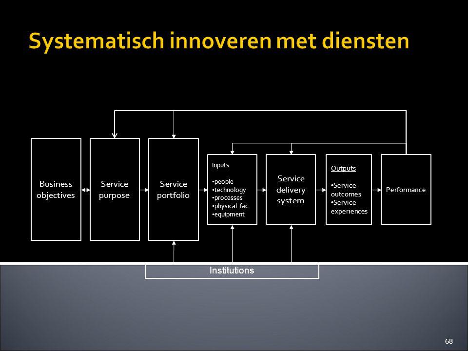 Systematisch innoveren met diensten