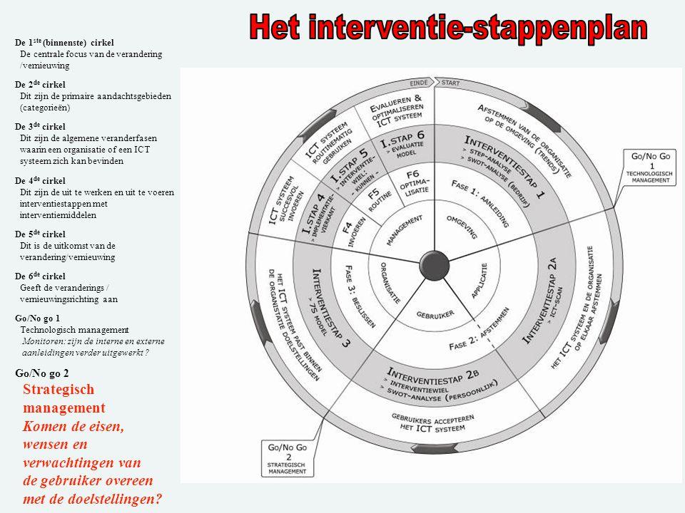 Het interventie-stappenplan