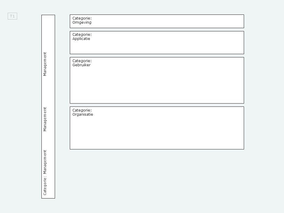 T1 Categorie: Omgeving Categorie: Applicatie Categorie: Gebruiker