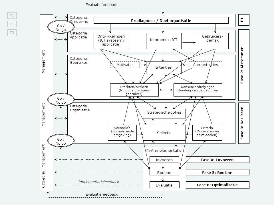 Prediagnose / Doel organisatie