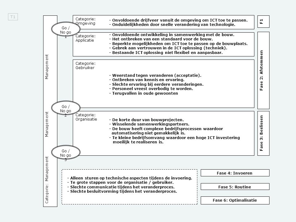 T1 Categorie: Omgeving. - Onvoldoende drijfveer vanuit de omgeving om ICT toe te passen.