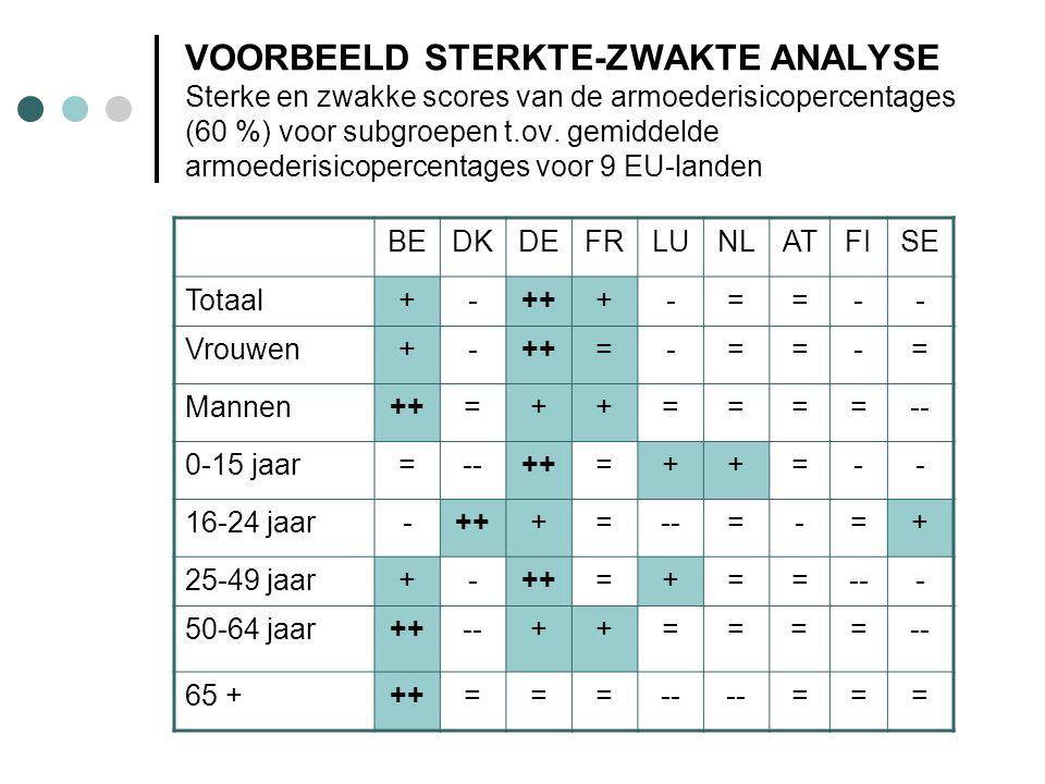VOORBEELD STERKTE-ZWAKTE ANALYSE Sterke en zwakke scores van de armoederisicopercentages (60 %) voor subgroepen t.ov. gemiddelde armoederisicopercentages voor 9 EU-landen