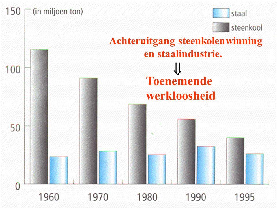  Toenemende werkloosheid Achteruitgang steenkolenwinning