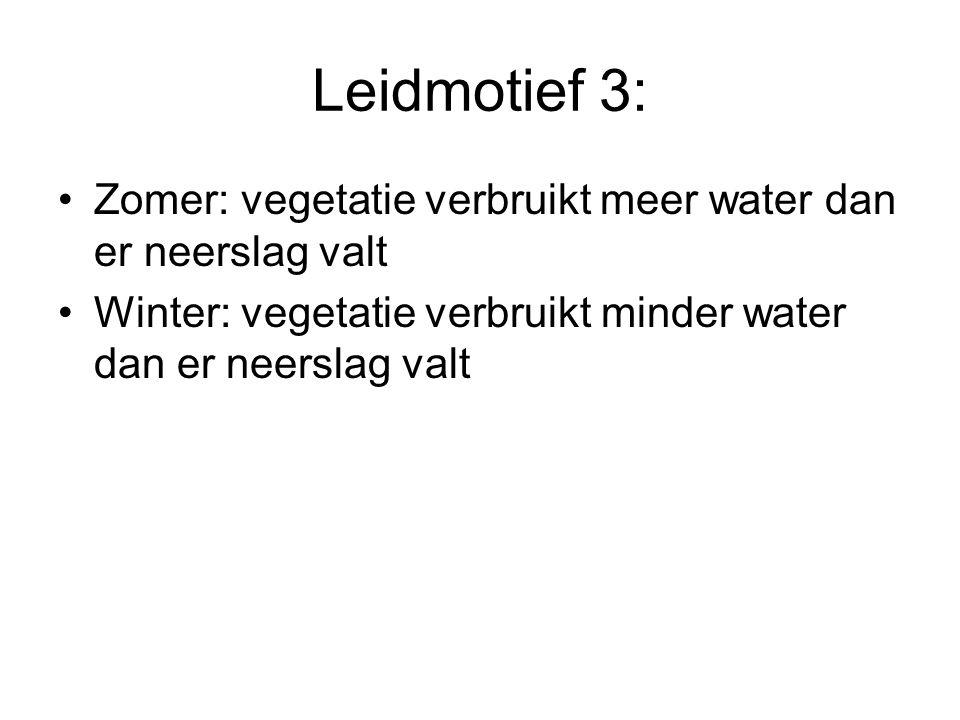 Leidmotief 3: Zomer: vegetatie verbruikt meer water dan er neerslag valt.