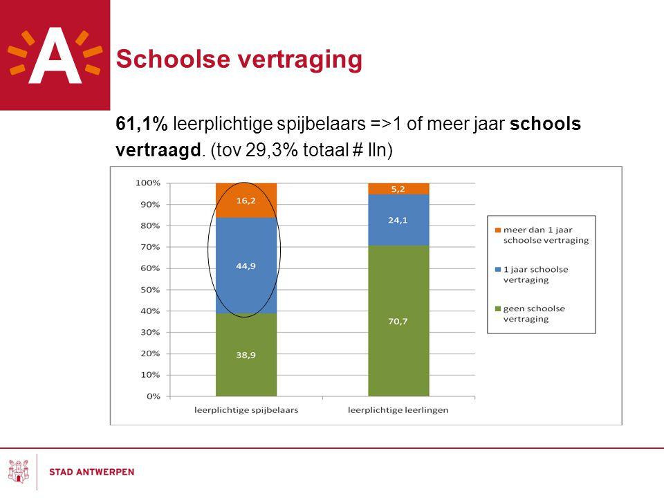 Schoolse vertraging 61,1% leerplichtige spijbelaars =>1 of meer jaar schools vertraagd. (tov 29,3% totaal # lln)