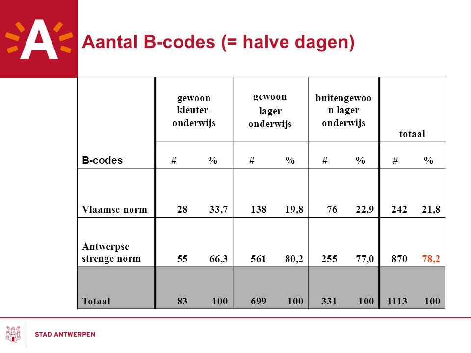 Aantal B-codes (= halve dagen)