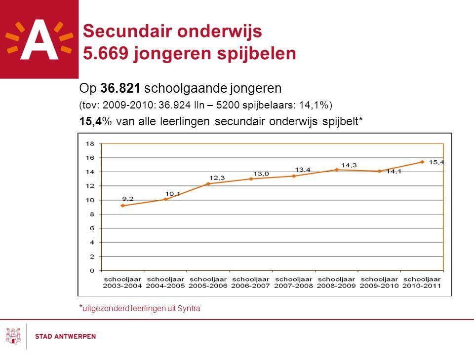 Secundair onderwijs 5.669 jongeren spijbelen