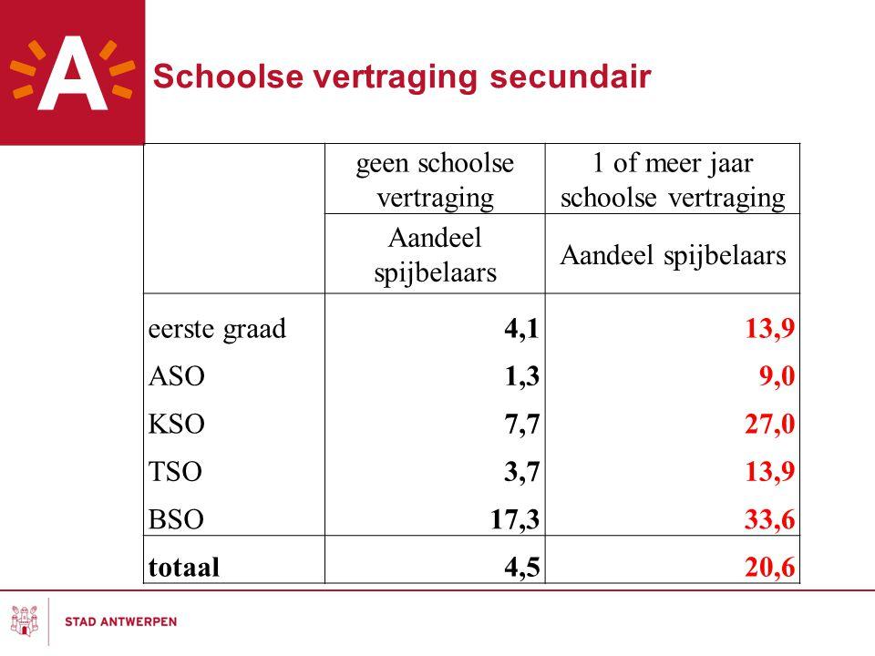 Schoolse vertraging secundair
