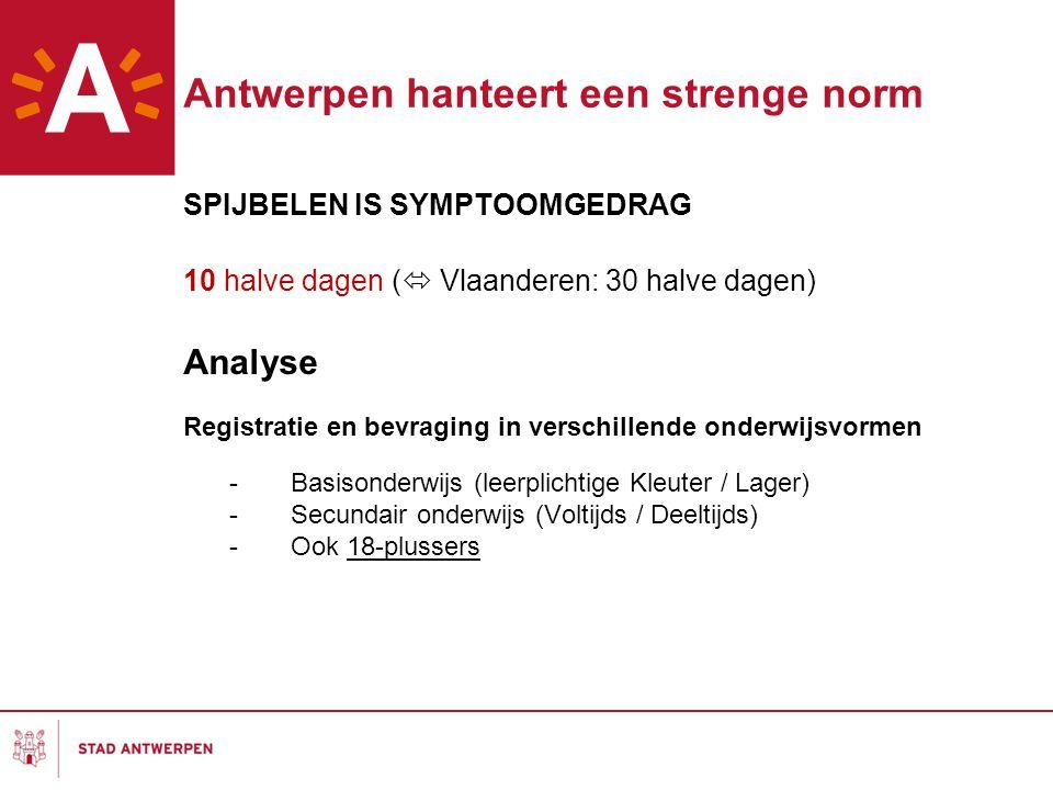 Antwerpen hanteert een strenge norm