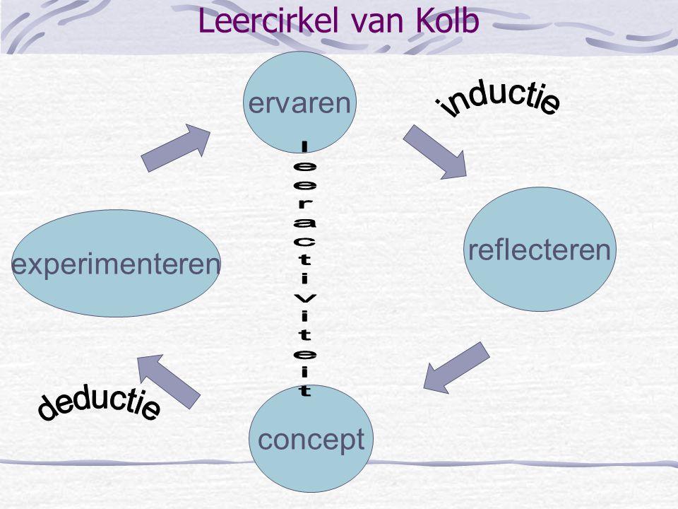 Leercirkel van Kolb ervaren reflecteren experimenteren concept