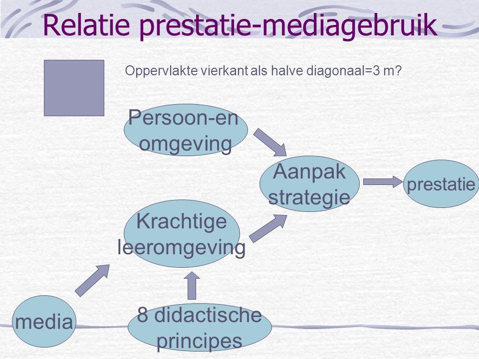 Relatie prestatie-mediagebruik