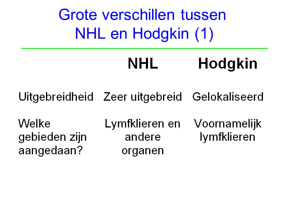 Grote verschillen tussen NHL en Hodgkin (1)