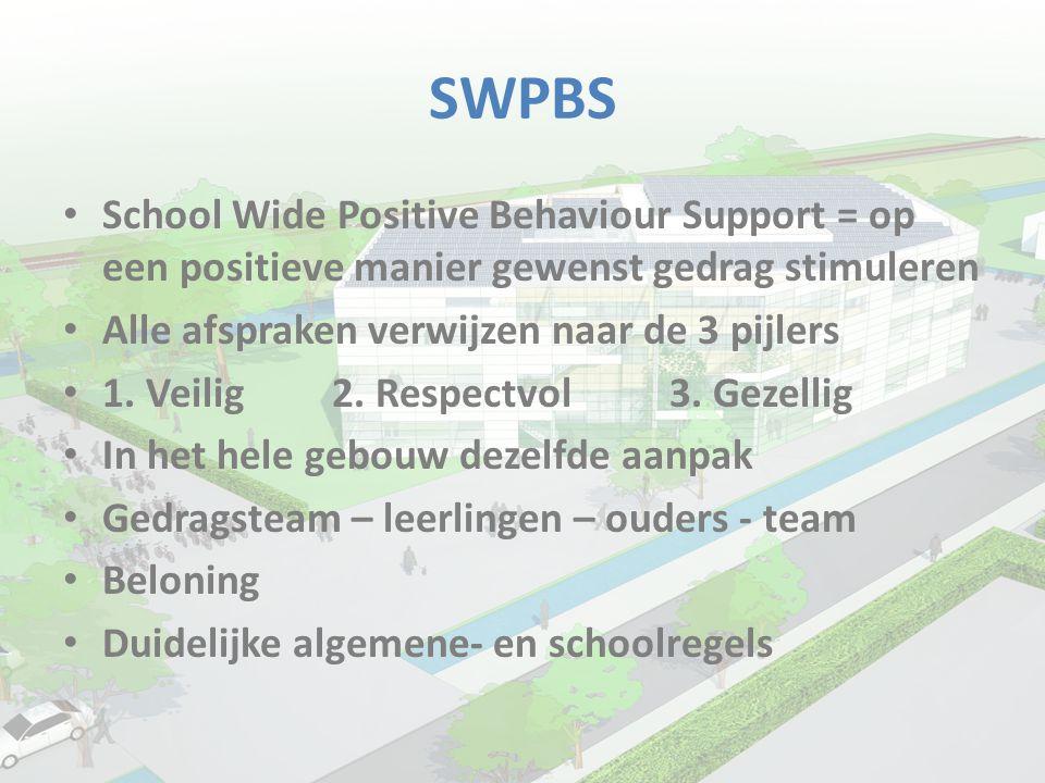 SWPBS School Wide Positive Behaviour Support = op een positieve manier gewenst gedrag stimuleren. Alle afspraken verwijzen naar de 3 pijlers.