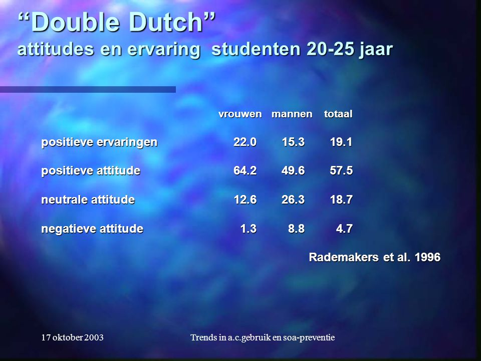 Double Dutch attitudes en ervaring studenten 20-25 jaar