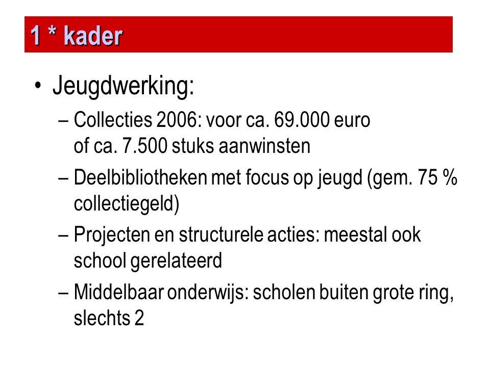 1 * kader Jeugdwerking: Collecties 2006: voor ca. 69.000 euro of ca. 7.500 stuks aanwinsten.