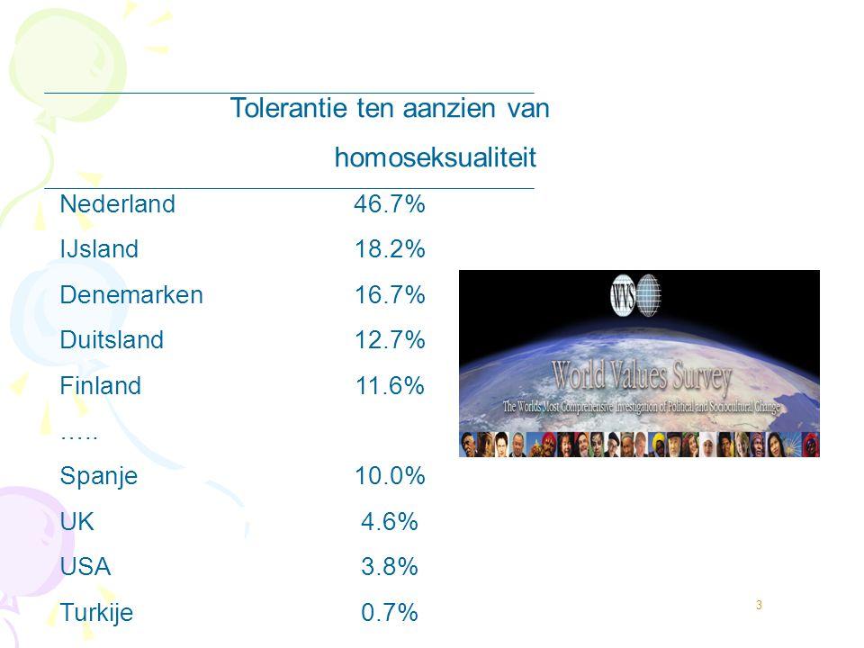 homoseksualiteit Nederland 46.7% IJsland 18.2% Denemarken 16.7%