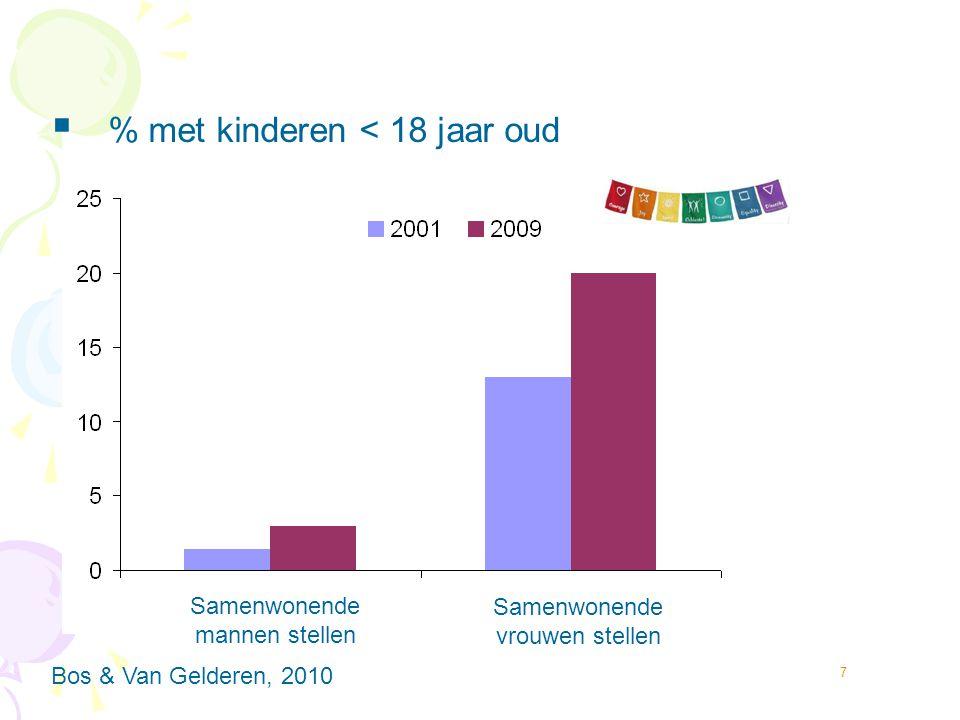 % met kinderen < 18 jaar oud