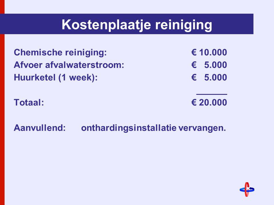 Kostenplaatje reiniging