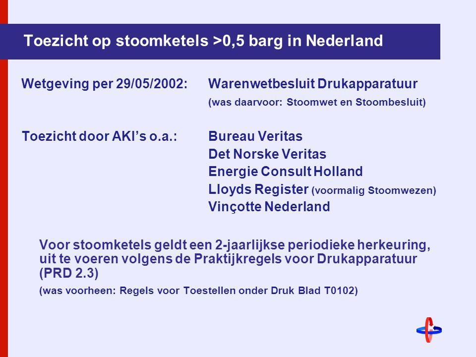 Toezicht op stoomketels >0,5 barg in Nederland