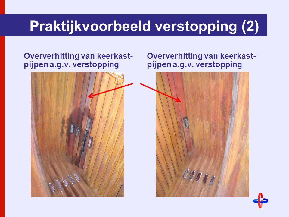 Praktijkvoorbeeld verstopping (2)