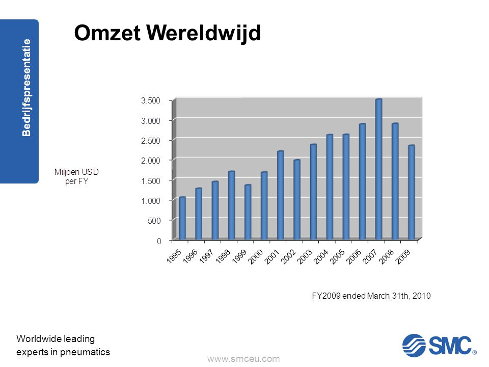 Omzet Wereldwijd FY2009 ended March 31th, 2010