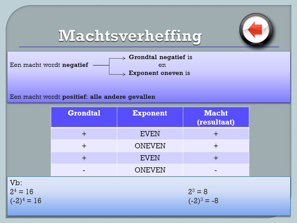 Machtsverheffing Grondtal Exponent Macht (resultaat) + EVEN ONEVEN -