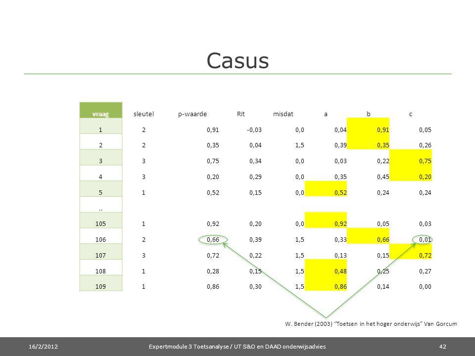 Expertmodule 3 Toetsanalyse / UT S&O en DAAD onderwijsadvies