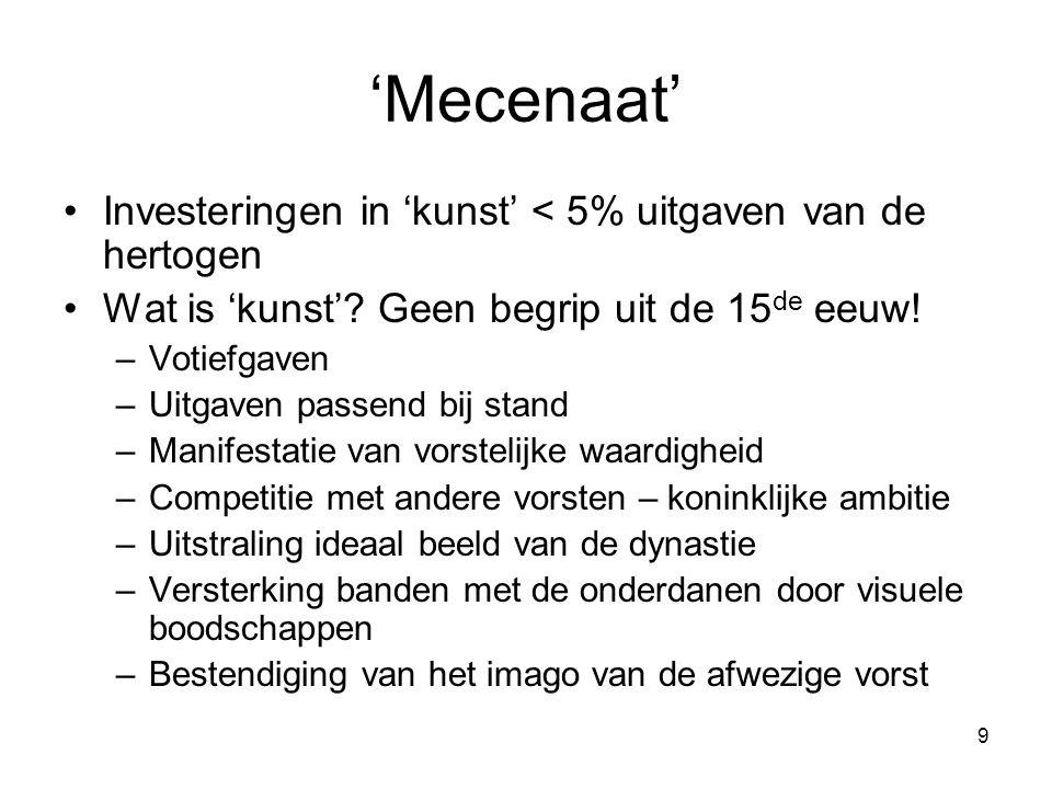 'Mecenaat' Investeringen in 'kunst' < 5% uitgaven van de hertogen
