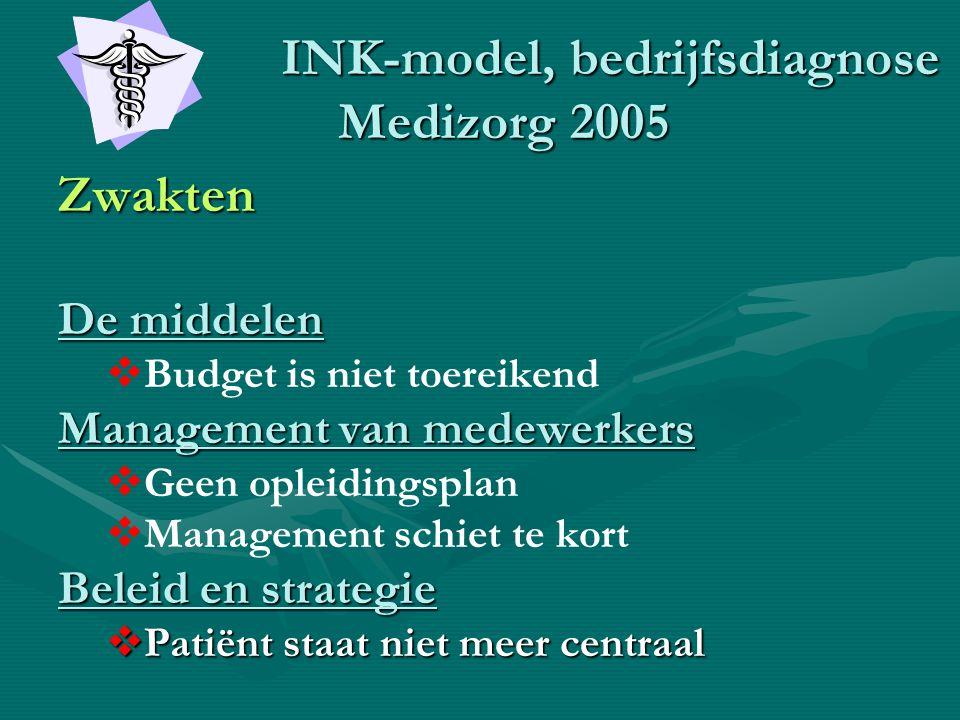 INK-model, bedrijfsdiagnose Medizorg 2005