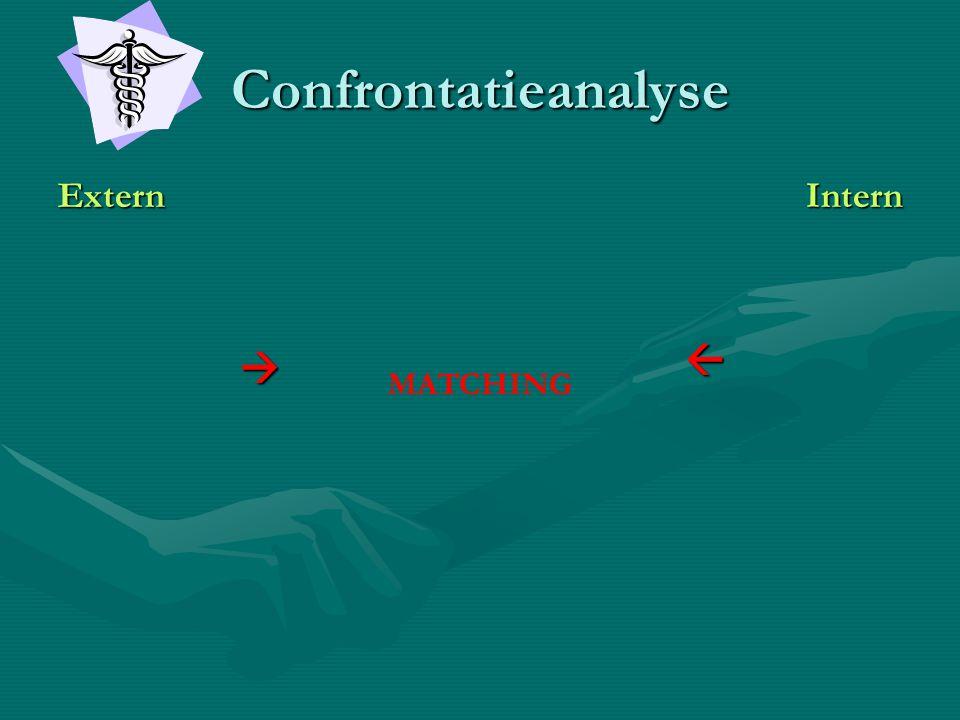 Confrontatieanalyse   Extern Intern MATCHING