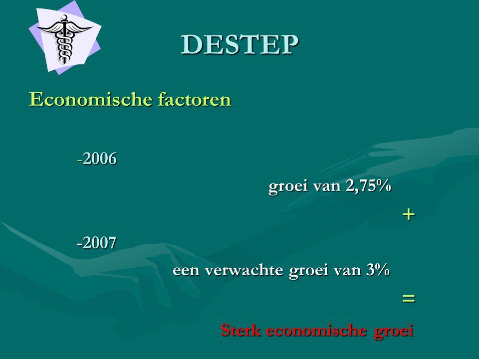 DESTEP Economische factoren + = Sterk economische groei -2006