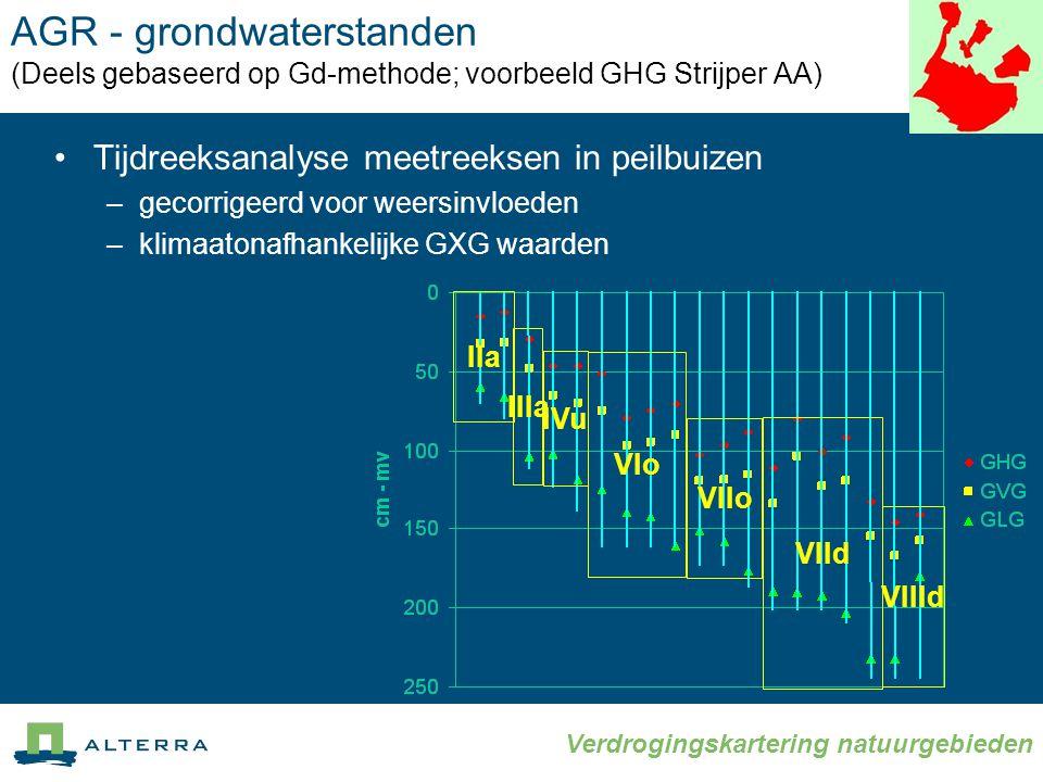 AGR - grondwaterstanden (Deels gebaseerd op Gd-methode; voorbeeld GHG Strijper AA)