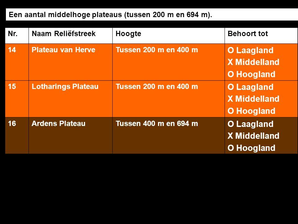 O Laagland X Middelland O Hoogland