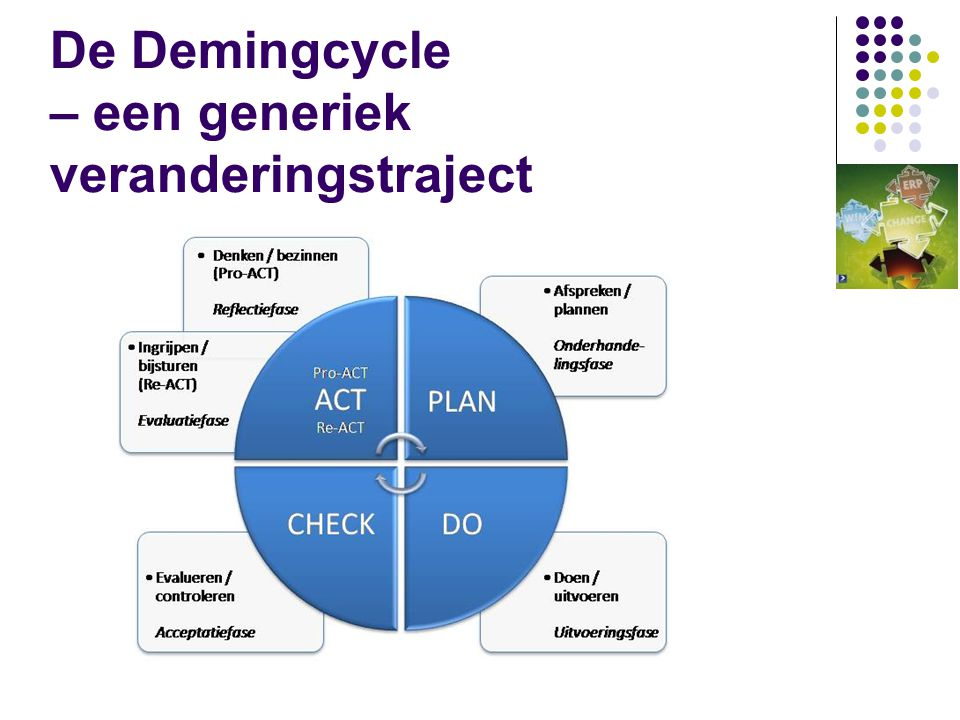 De Demingcycle – een generiek veranderingstraject