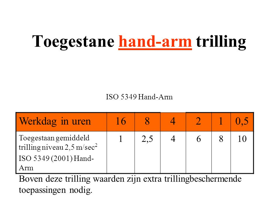 Toegestane hand-arm trilling ISO 5349 Hand-Arm