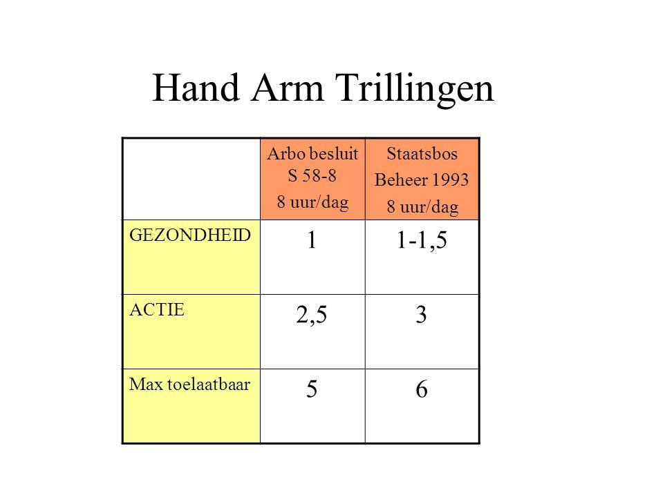 Hand Arm Trillingen 1 1-1,5 2,5 3 5 6 Arbo besluit S 58-8 8 uur/dag