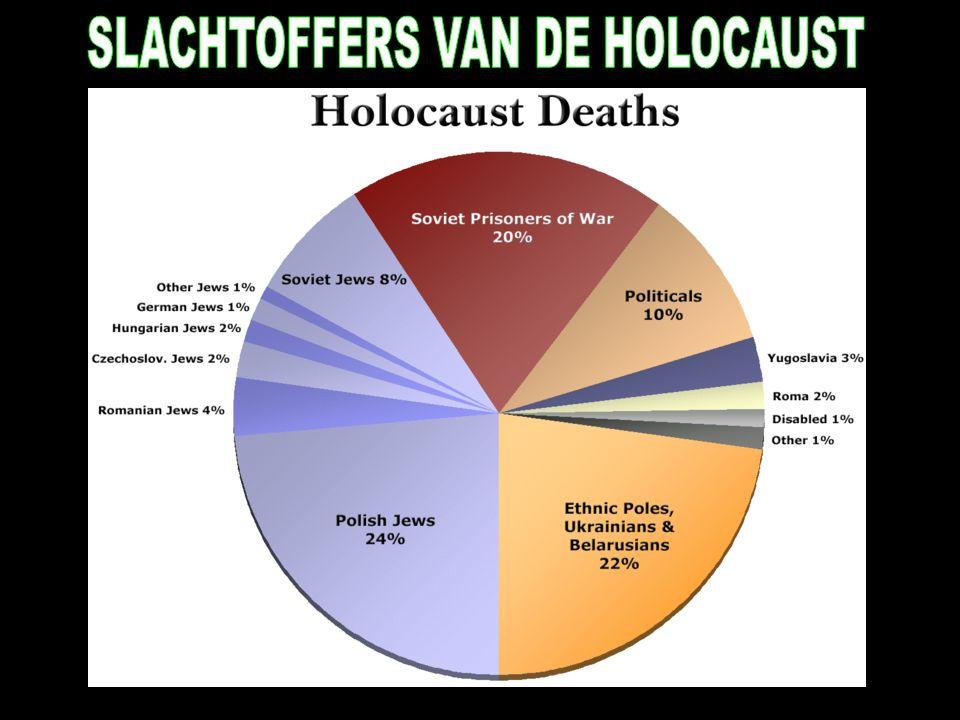 SLACHTOFFERS VAN DE HOLOCAUST