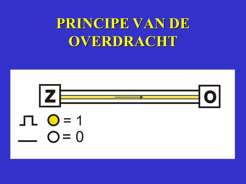 PRINCIPE VAN DE OVERDRACHT