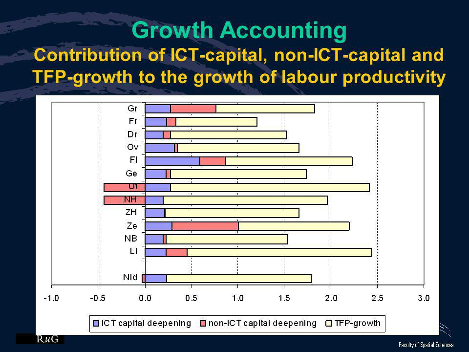 Growth Accounting Contribution of ICT-capital, non-ICT-capital and TFP-growth to the growth of labour productivity